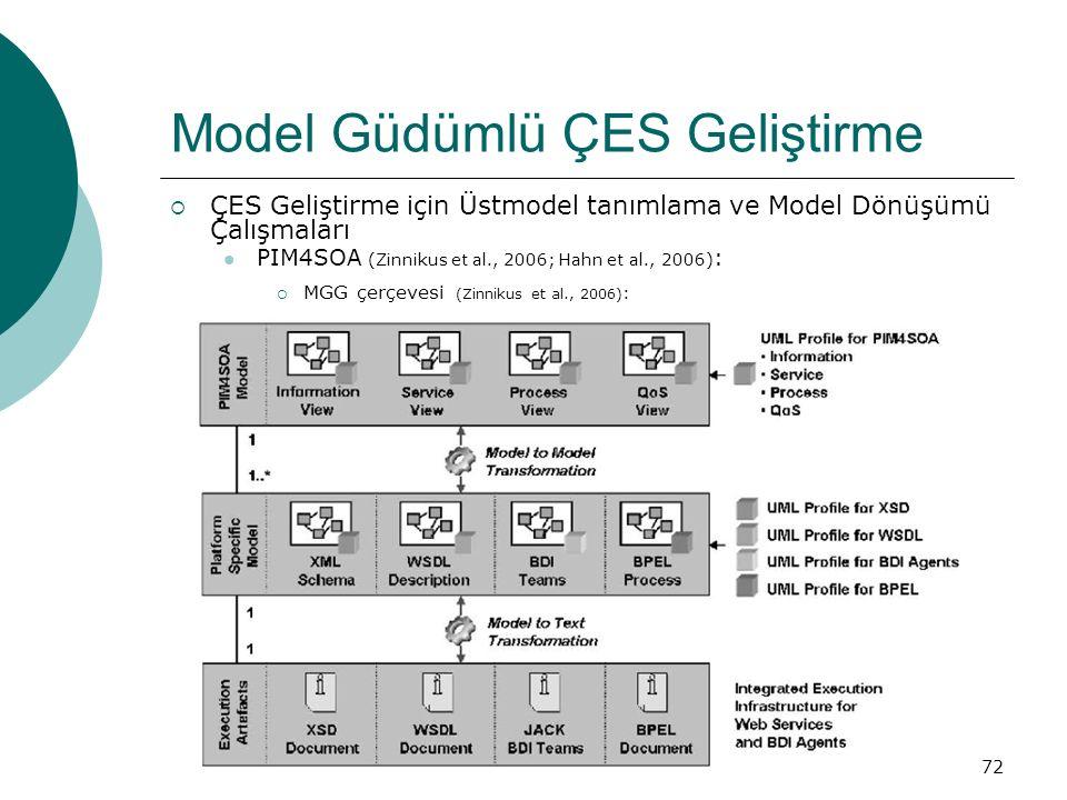 72 Model Güdümlü ÇES Geliştirme  ÇES Geliştirme için Üstmodel tanımlama ve Model Dönüşümü Çalışmaları PIM4SOA (Zinnikus et al., 2006; Hahn et al., 2006) :  MGG çerçevesi (Zinnikus et al., 2006) :