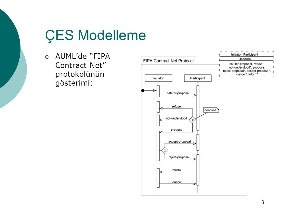 8 ÇES Modelleme  AUML'de FIPA Contract Net protokolünün gösterimi: