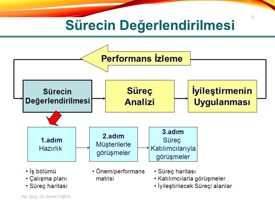 Yrd. Doç. Dr. Kamil TAŞKIN 15