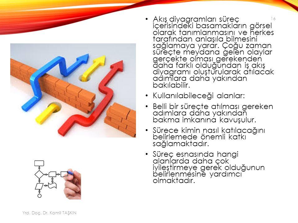 Akış diyagramları süreç içerisindeki basamakların görsel olarak tanımlanmasını ve herkes tarafından anlaşıla bilmesini sağlamaya yarar.