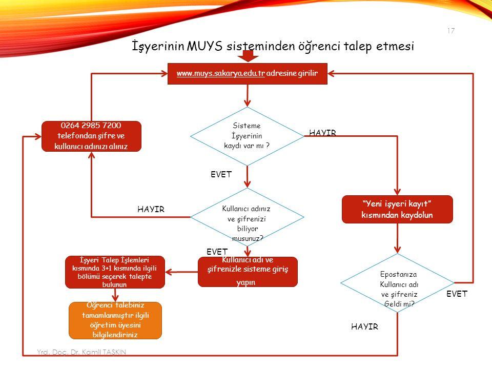 İşyerinin MUYS sisteminden öğrenci talep etmesi www.muys.sakarya.edu.tr adresine girilir Sisteme İşyerinin kaydı var mı .