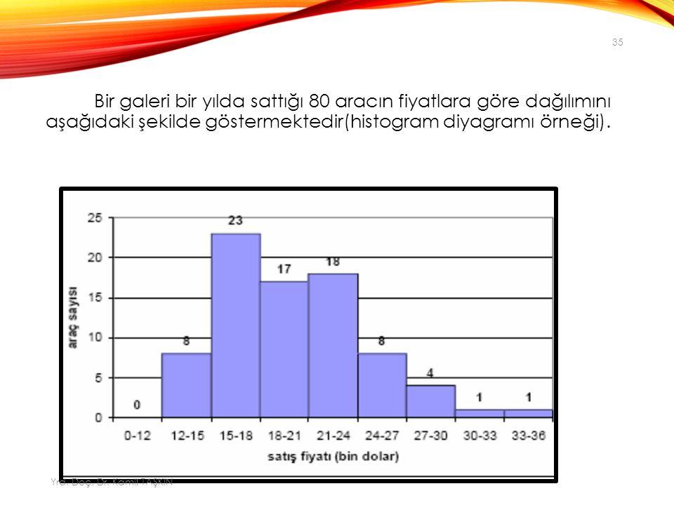 Bir galeri bir yılda sattığı 80 aracın fiyatlara göre dağılımını aşağıdaki şekilde göstermektedir(histogram diyagramı örneği).