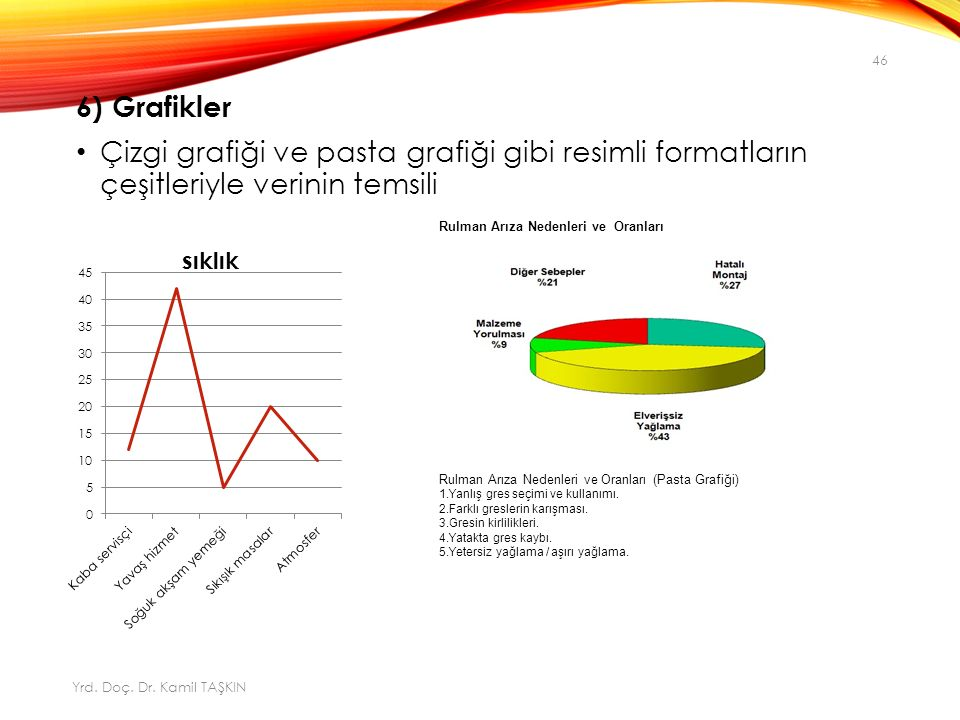 6) Grafikler Çizgi grafiği ve pasta grafiği gibi resimli formatların çeşitleriyle verinin temsili Rulman Arıza Nedenleri ve Oranları Rulman Arıza Nedenleri ve Oranları (Pasta Grafiği) 1.Yanlış gres seçimi ve kullanımı.