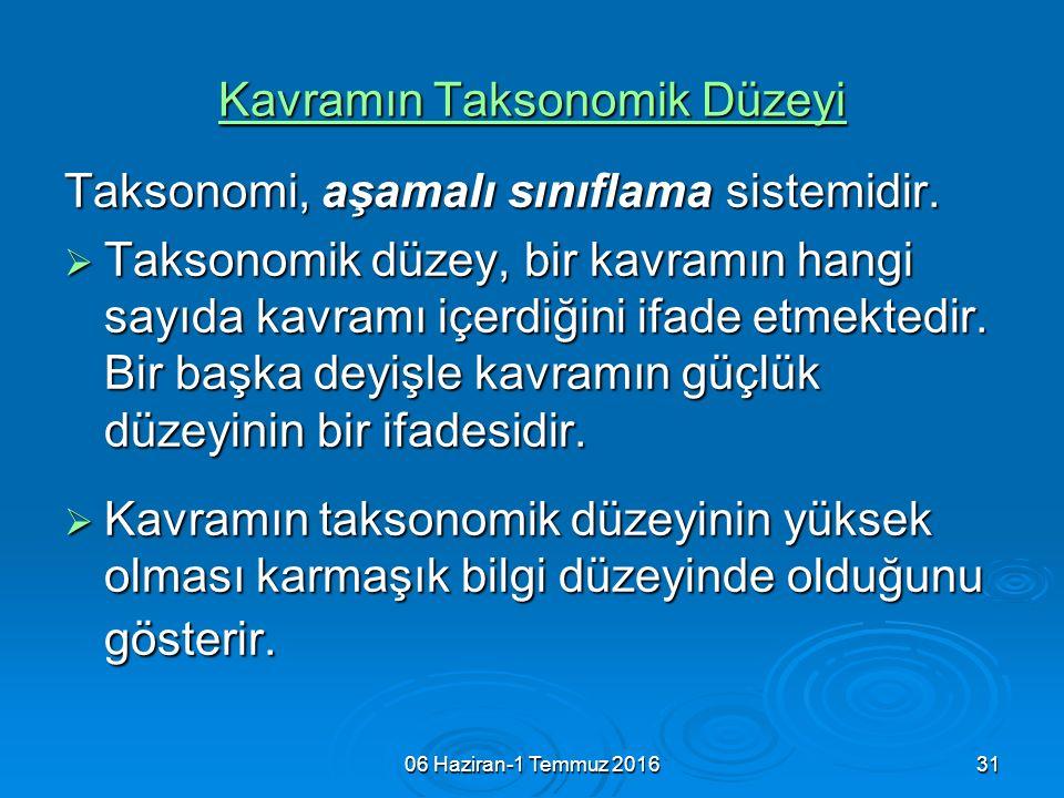 06 Haziran-1 Temmuz 201631 Kavramın Taksonomik Düzeyi Taksonomi, aşamalı sınıflama sistemidir.  Taksonomik düzey, bir kavramın hangi sayıda kavramı i