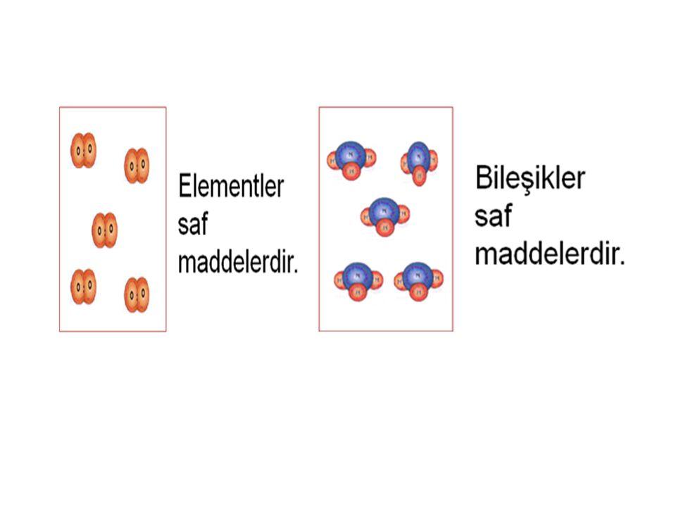 Saf maddelerin özellikleri 1.Saftırlar. 2. Aynı tür taneciklerden oluşurlar.