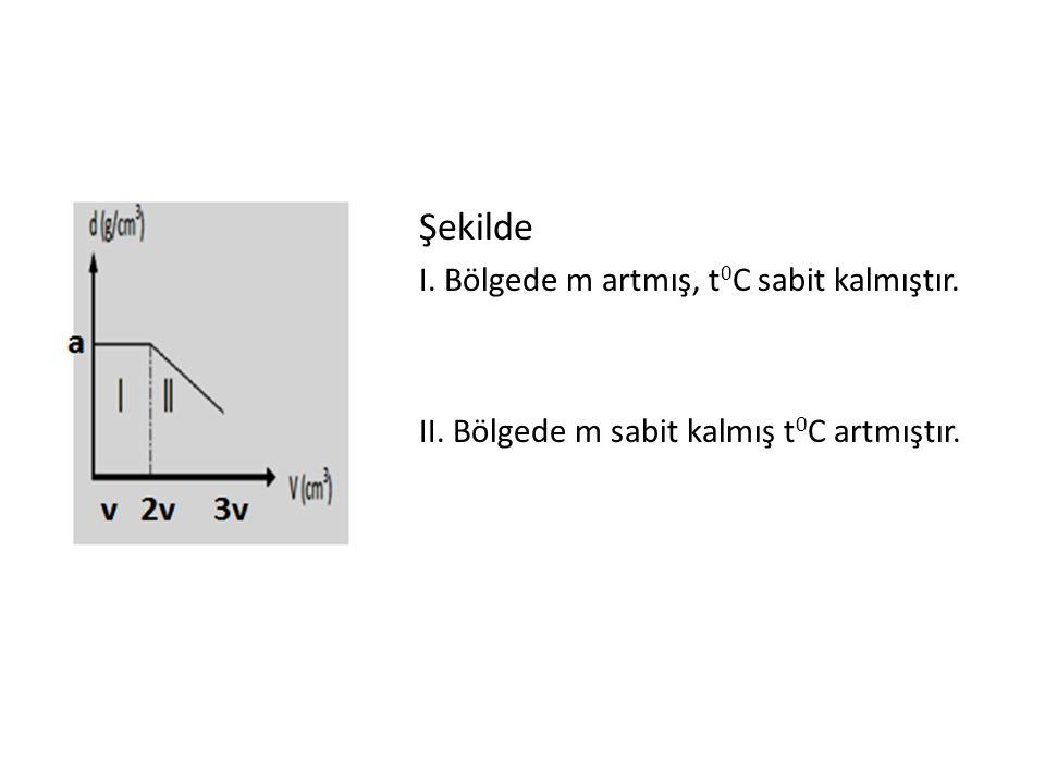 Şekilde I. Bölgede m artmış, t 0 C sabit kalmıştır. II. Bölgede m sabit kalmış t 0 C artmıştır.