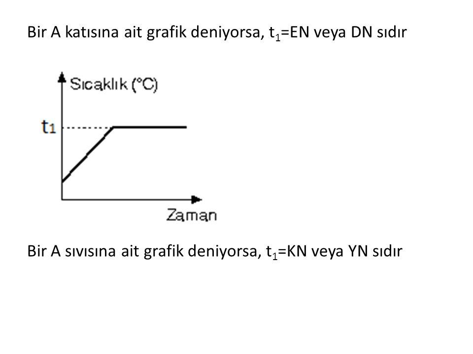 Bir A sıvısına ait grafik deniyorsa, t 1 =KN veya YN sıdır Bir A katısına ait grafik deniyorsa, t 1 =EN veya DN sıdır