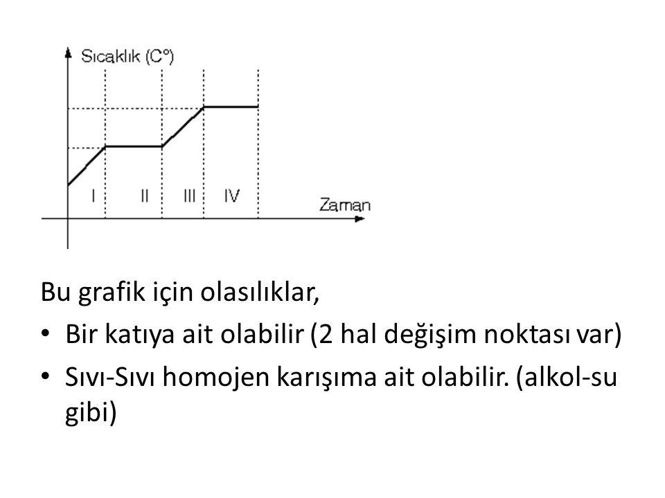 Bu grafik için olasılıklar, Bir katıya ait olabilir (2 hal değişim noktası var) Sıvı-Sıvı homojen karışıma ait olabilir. (alkol-su gibi)