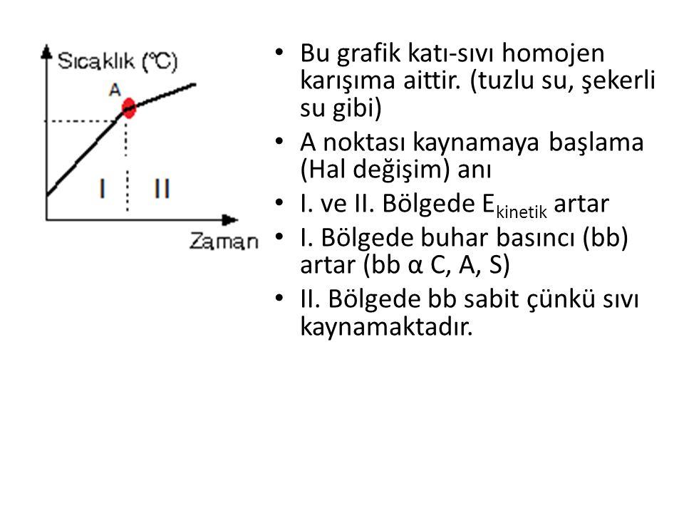 Bu grafik katı-sıvı homojen karışıma aittir. (tuzlu su, şekerli su gibi) A noktası kaynamaya başlama (Hal değişim) anı I. ve II. Bölgede E kinetik art