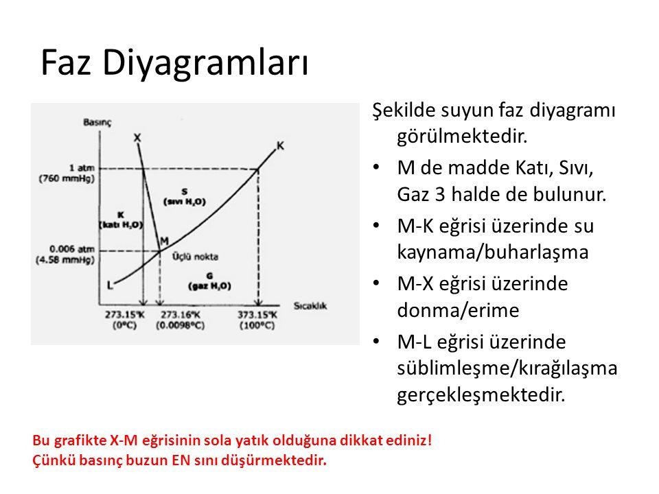 Faz Diyagramları Şekilde suyun faz diyagramı görülmektedir. M de madde Katı, Sıvı, Gaz 3 halde de bulunur. M-K eğrisi üzerinde su kaynama/buharlaşma M