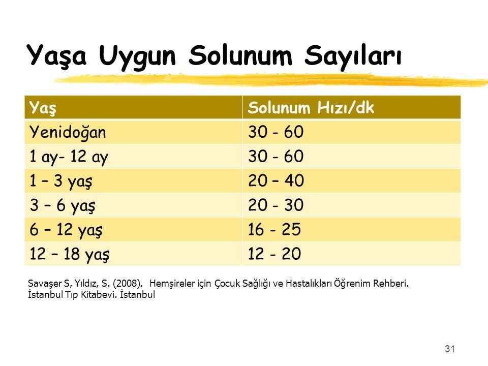 Yaşa Uygun Solunum Sayıları YaşSolunum Hızı/dk Yenidoğan30 - 60 1 ay- 12 ay30 - 60 1 – 3 yaş20 – 40 3 – 6 yaş20 - 30 6 – 12 yaş16 - 25 12 – 18 yaş12 -