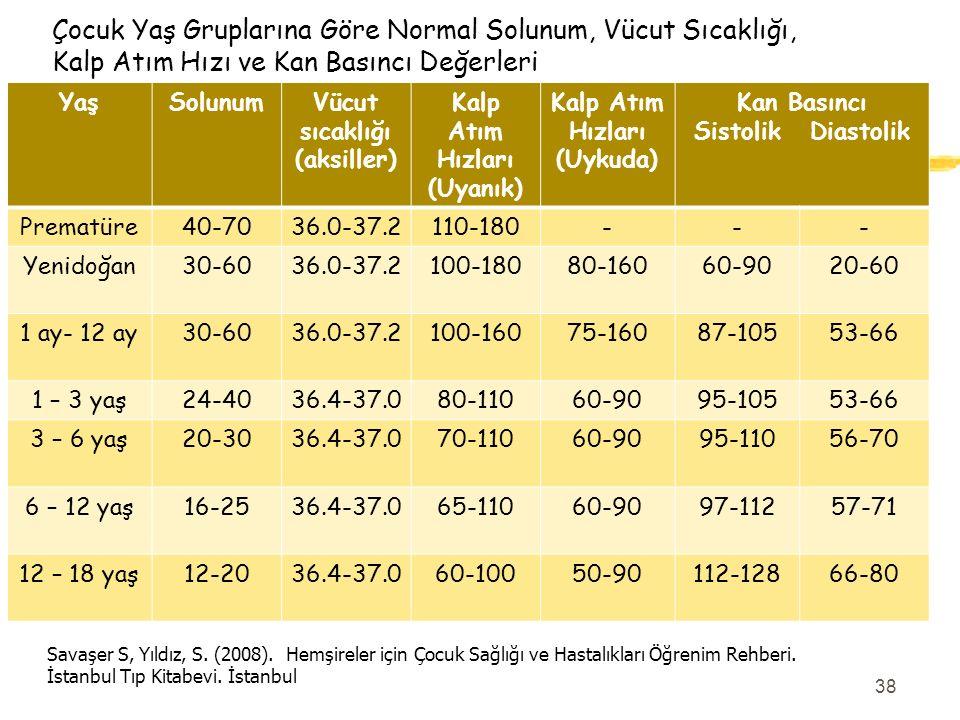 Çocuk Yaş Gruplarına Göre Normal Solunum, Vücut Sıcaklığı, Kalp Atım Hızı ve Kan Basıncı Değerleri YaşSolunumVücut sıcaklığı (aksiller) Kalp Atım Hızl