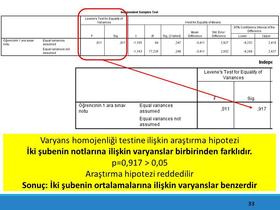 33 Varyans homojenliği testine ilişkin araştırma hipotezi İki şubenin notlarına ilişkin varyanslar birbirinden farklıdır. p=0,917 > 0,05 Araştırma hip