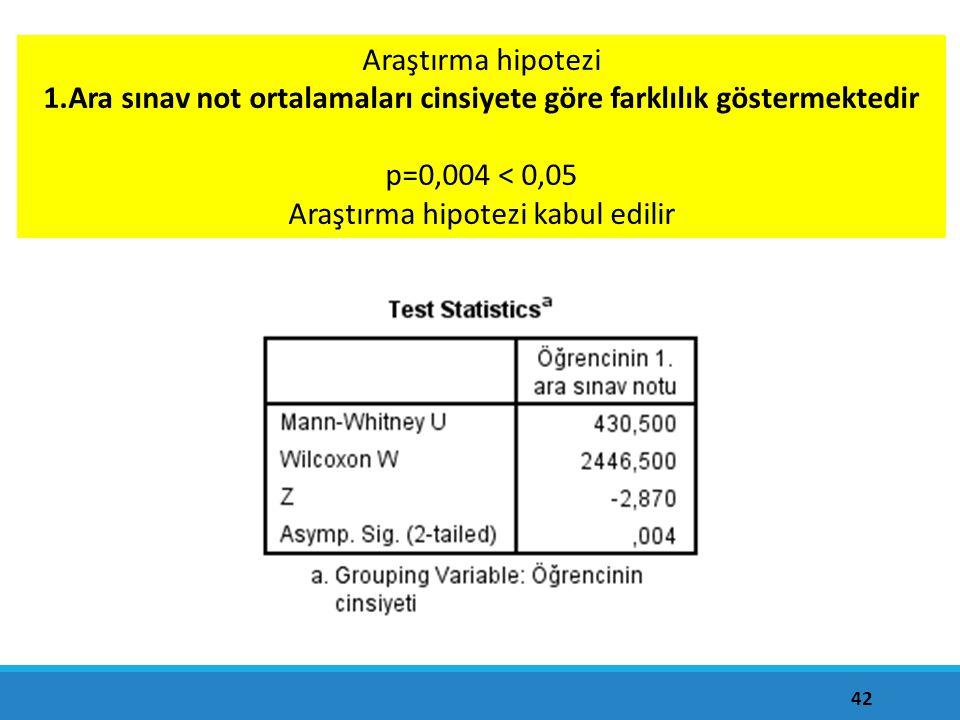 42 Araştırma hipotezi 1.Ara sınav not ortalamaları cinsiyete göre farklılık göstermektedir p=0,004 < 0,05 Araştırma hipotezi kabul edilir