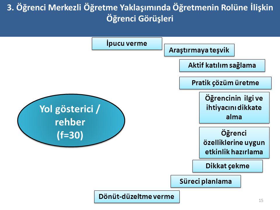 15 Yol gösterici / rehber (f=30) 3.