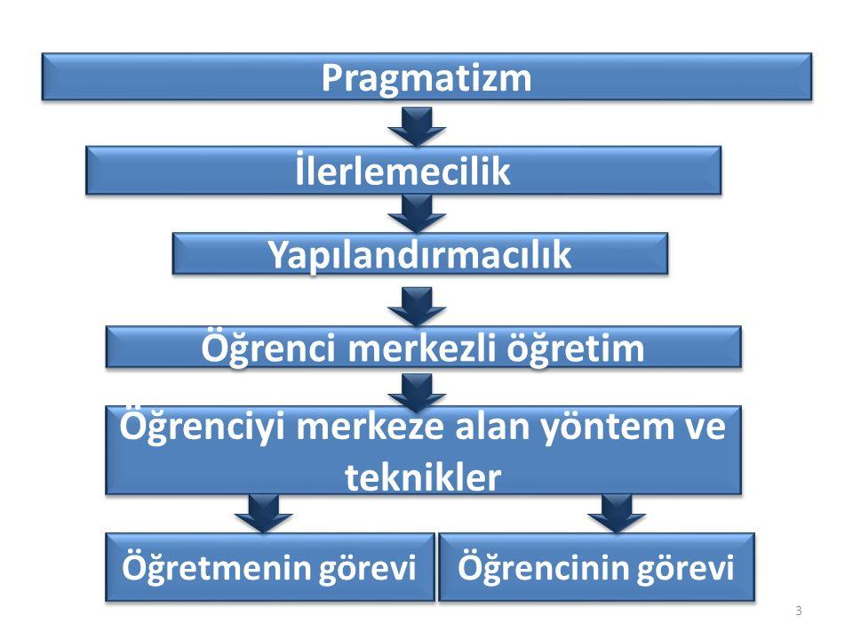 3 İlerlemecilik Pragmatizm Öğrenci merkezli öğretim Öğrenciyi merkeze alan yöntem ve teknikler Öğretmenin görevi Öğrencinin görevi Yapılandırmacılık