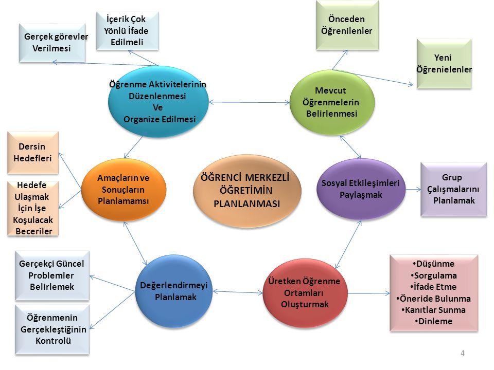 4 ÖĞRENCİ MERKEZLİ ÖĞRETİMİN PLANLANMASI ÖĞRENCİ MERKEZLİ ÖĞRETİMİN PLANLANMASI Öğrenme Aktivitelerinin Düzenlenmesi Ve Organize Edilmesi Öğrenme Aktivitelerinin Düzenlenmesi Ve Organize Edilmesi Gerçek görevler Verilmesi Gerçek görevler Verilmesi Önceden Öğrenilenler Önceden Öğrenilenler Grup Çalışmalarını Planlamak Grup Çalışmalarını Planlamak Düşünme Sorgulama İfade Etme Öneride Bulunma Kanıtlar Sunma Dinleme Düşünme Sorgulama İfade Etme Öneride Bulunma Kanıtlar Sunma Dinleme Gerçekçi Güncel Problemler Belirlemek Gerçekçi Güncel Problemler Belirlemek Dersin Hedefleri Dersin Hedefleri Mevcut Öğrenmelerin Belirlenmesi Mevcut Öğrenmelerin Belirlenmesi Sosyal Etkileşimleri Paylaşmak Sosyal Etkileşimleri Paylaşmak Üretken Öğrenme Ortamları Oluşturmak Üretken Öğrenme Ortamları Oluşturmak Değerlendirmeyi Planlamak Değerlendirmeyi Planlamak Amaçların ve Sonuçların Planlamamsı Amaçların ve Sonuçların Planlamamsı Hedefe Ulaşmak İçin İşe Koşulacak Beceriler Hedefe Ulaşmak İçin İşe Koşulacak Beceriler İçerik Çok Yönlü İfade Edilmeli İçerik Çok Yönlü İfade Edilmeli Yeni Öğrenielenler Yeni Öğrenielenler Öğrenmenin Gerçekleştiğinin Kontrolü Öğrenmenin Gerçekleştiğinin Kontrolü