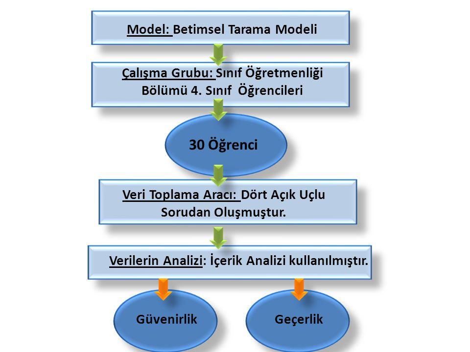 Model: Betimsel Tarama Modeli Çalışma Grubu: Sınıf Öğretmenliği Bölümü 4.