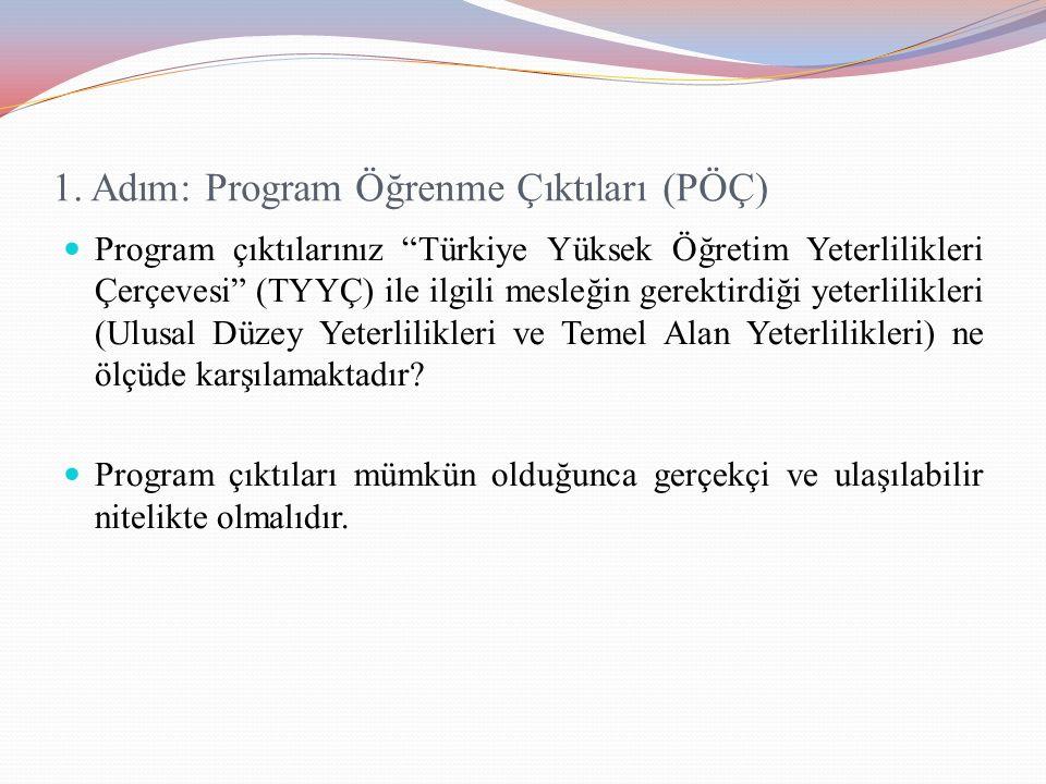 """1. Adım: Program Öğrenme Çıktıları (PÖÇ) Program çıktılarınız """"Türkiye Yüksek Öğretim Yeterlilikleri Çerçevesi"""" (TYYÇ) ile ilgili mesleğin gerektirdiğ"""