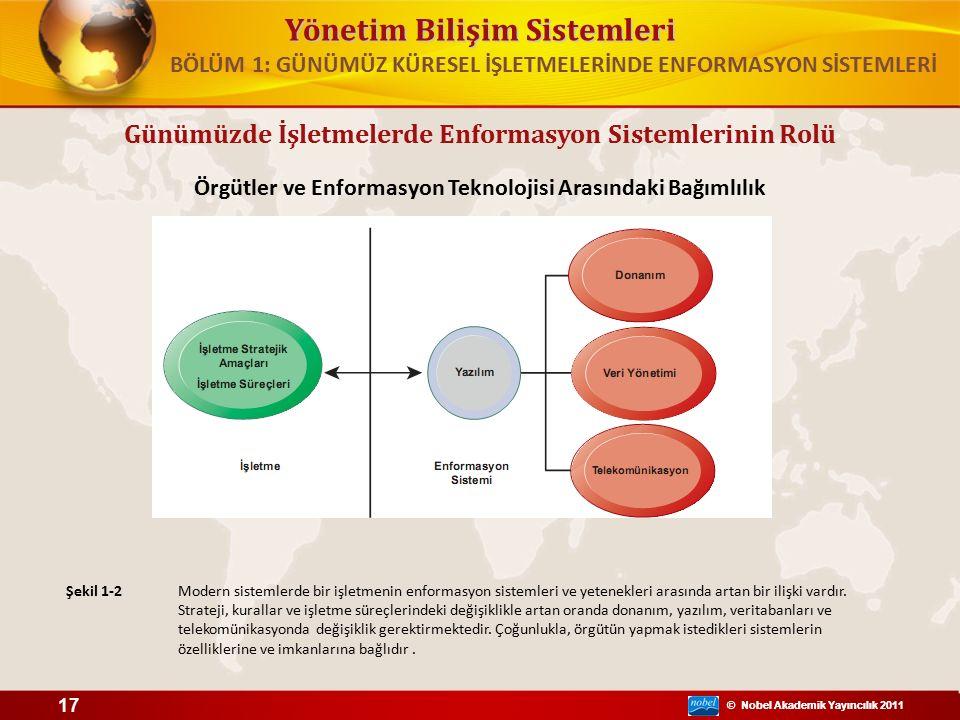 © Nobel Akademik Yayıncılık 2011 Yönetim Bilişim Sistemleri © Nobel Akademik Yayıncılık 2011 Örgütler ve Enformasyon Teknolojisi Arasındaki Bağımlılık Şekil 1-2 17 BÖLÜM 1: GÜNÜMÜZ KÜRESEL İŞLETMELERİNDE ENFORMASYON SİSTEMLERİ Günümüzde İşletmelerde Enformasyon Sistemlerinin Rolü Modern sistemlerde bir işletmenin enformasyon sistemleri ve yetenekleri arasında artan bir ilişki vardır.