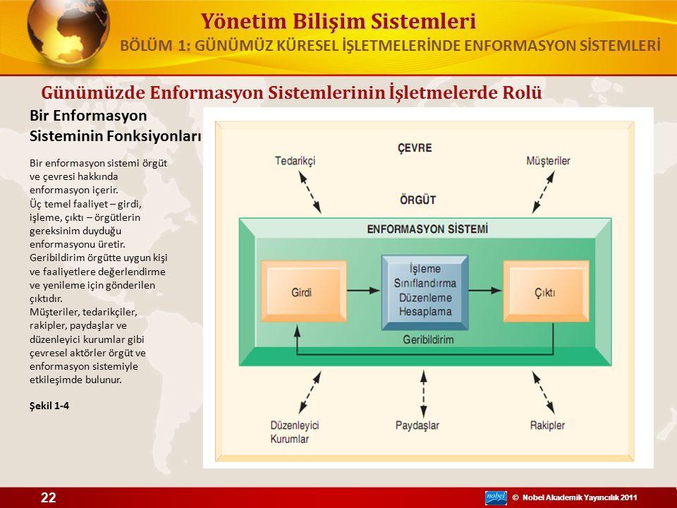 © Nobel Akademik Yayıncılık 2011 Yönetim Bilişim Sistemleri © Nobel Akademik Yayıncılık 2011 Günümüzde Enformasyon Sistemlerinin İşletmelerde Rolü Bir Enformasyon Sisteminin Fonksiyonları Şekil 1-4 22 Bir enformasyon sistemi örgüt ve çevresi hakkında enformasyon içerir.