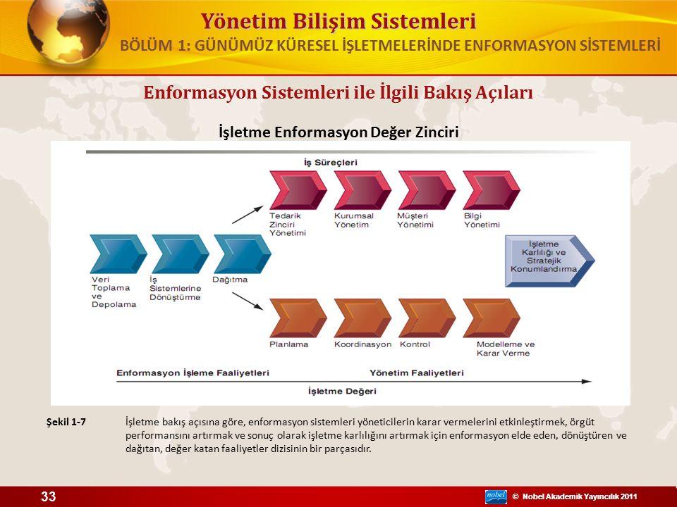 © Nobel Akademik Yayıncılık 2011 Yönetim Bilişim Sistemleri © Nobel Akademik Yayıncılık 2011 Enformasyon Sistemleri ile İlgili Bakış Açıları İşletme Enformasyon Değer Zinciri Şekil 1-7 33 BÖLÜM 1: GÜNÜMÜZ KÜRESEL İŞLETMELERİNDE ENFORMASYON SİSTEMLERİ İşletme bakış açısına göre, enformasyon sistemleri yöneticilerin karar vermelerini etkinleştirmek, örgüt performansını artırmak ve sonuç olarak işletme karlılığını artırmak için enformasyon elde eden, dönüştüren ve dağıtan, değer katan faaliyetler dizisinin bir parçasıdır.