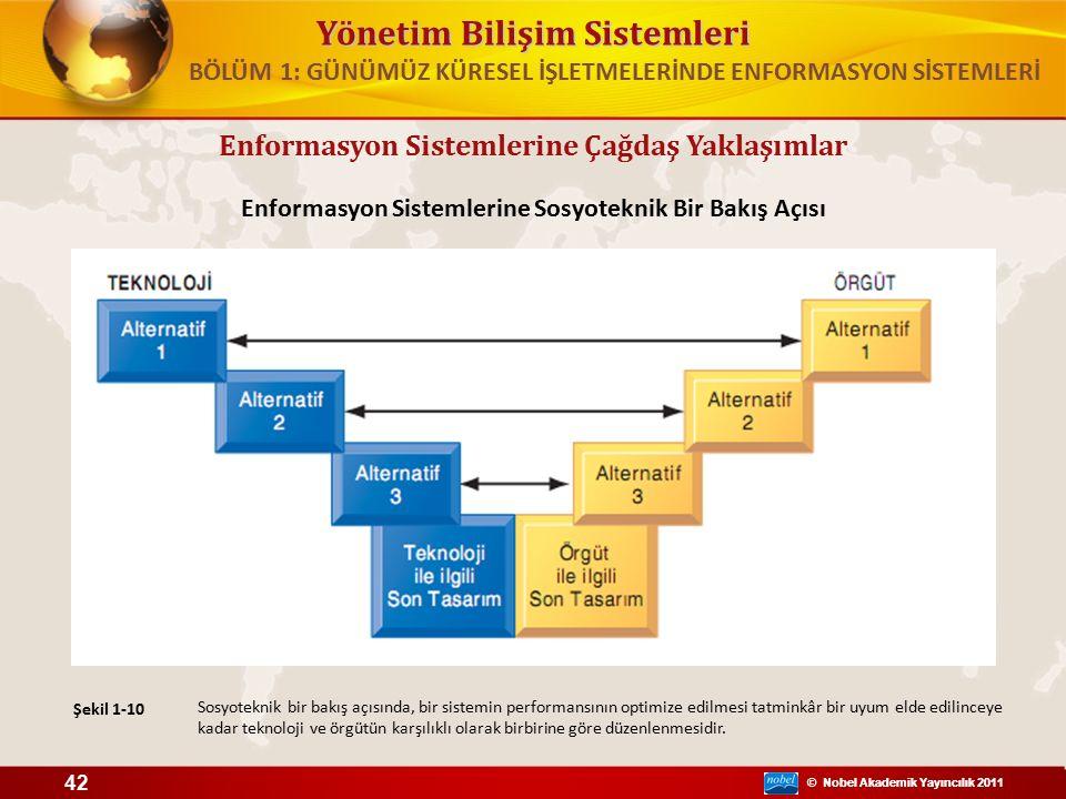 © Nobel Akademik Yayıncılık 2011 Yönetim Bilişim Sistemleri © Nobel Akademik Yayıncılık 2011 Enformasyon Sistemlerine Çağdaş Yaklaşımlar Enformasyon Sistemlerine Sosyoteknik Bir Bakış Açısı Şekil 1-10 42 BÖLÜM 1: GÜNÜMÜZ KÜRESEL İŞLETMELERİNDE ENFORMASYON SİSTEMLERİ Sosyoteknik bir bakış açısında, bir sistemin performansının optimize edilmesi tatminkâr bir uyum elde edilinceye kadar teknoloji ve örgütün karşılıklı olarak birbirine göre düzenlenmesidir.
