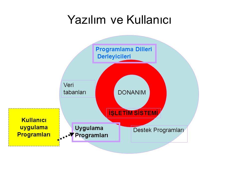 Yazılım ve Kullanıcı DONANIM İŞLETİM SİSTEMİ Programlama Dilleri Derleyicileri Veri tabanları Uygulama Programları Destek Programları Kullanıcı uygulama Programları
