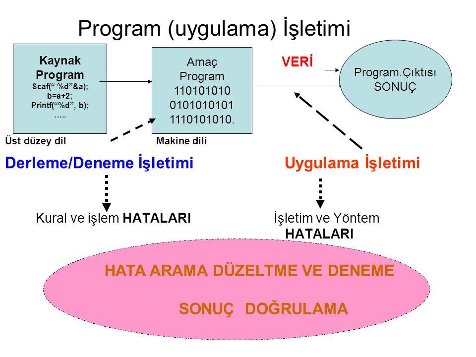 Program (uygulama) İşletimi VERİ Üst düzey dil Makine dili Derleme/Deneme İşletimi Uygulama İşletimi Kural ve işlem HATALARI İşletim ve Yöntem HATALARI Kaynak Program Scaf( %d &a); b=a+2; Printf( %d , b); …..