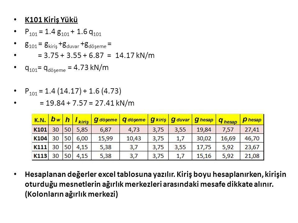 K101 Kiriş Yükü P 101 = 1.4 g 101 + 1.6 q 101 g 101 = g kiriş +g duvar +g döşeme = = 3.75 + 3.55 + 6.87 = 14.17 kN/m q 101 = q döşeme = 4.73 kN/m P 101 = 1.4 (14.17) + 1.6 (4.73) = 19.84 + 7.57 = 27.41 kN/m Hesaplanan değerler excel tablosuna yazılır.