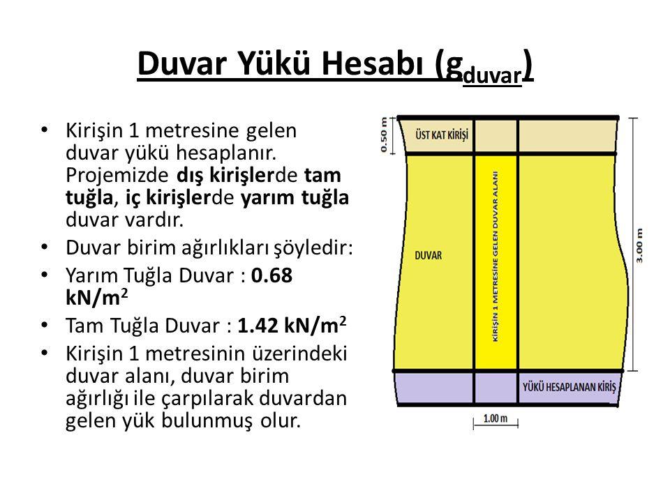 Duvar Yükü Hesabı (g duvar ) Kirişin 1 metresine gelen duvar yükü hesaplanır.