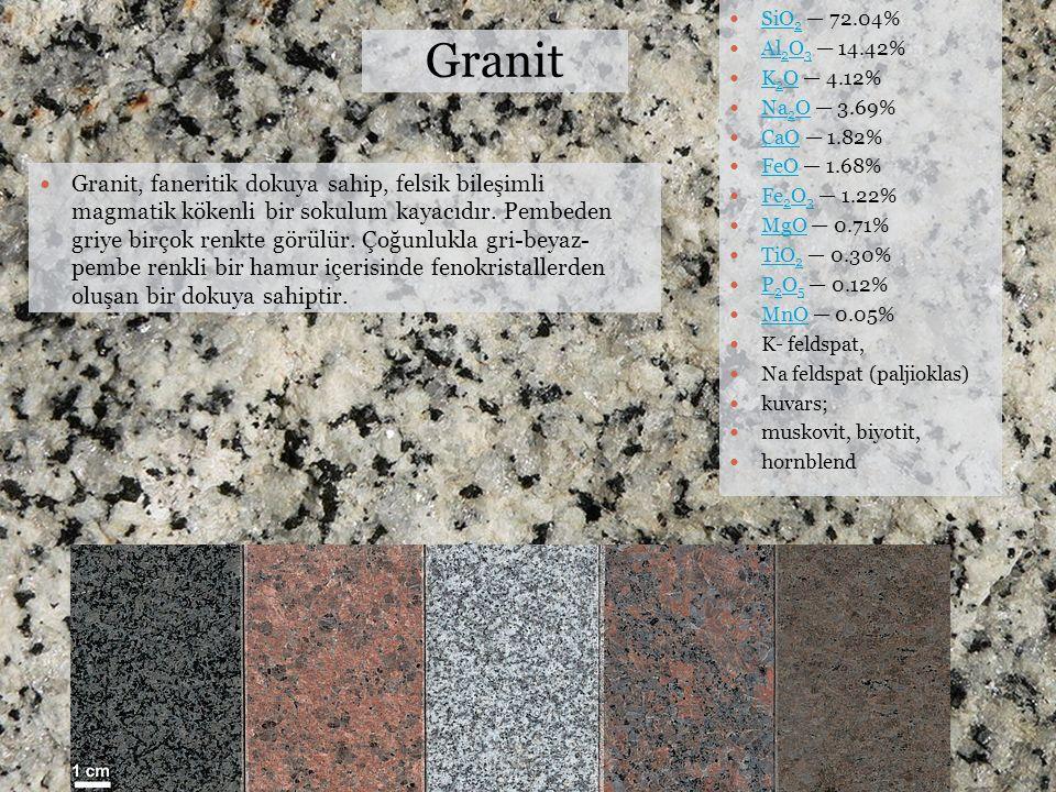 Granit SiO 2 — 72.04% SiO 2 Al 2 O 3 — 14.42% Al 2 O 3 K 2 O — 4.12% K 2 O Na 2 O — 3.69% Na 2 O CaO — 1.82% CaO FeO — 1.68% FeO Fe 2 O 3 — 1.22% Fe 2