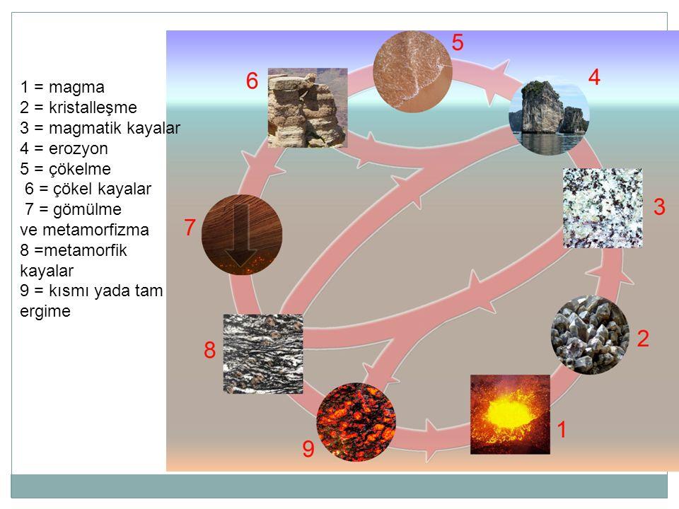 1 = magma 2 = kristalleşme 3 = magmatik kayalar 4 = erozyon 5 = çökelme 6 = çökel kayalar 7 = gömülme ve metamorfizma 8 =metamorfik kayalar 9 = kısmı