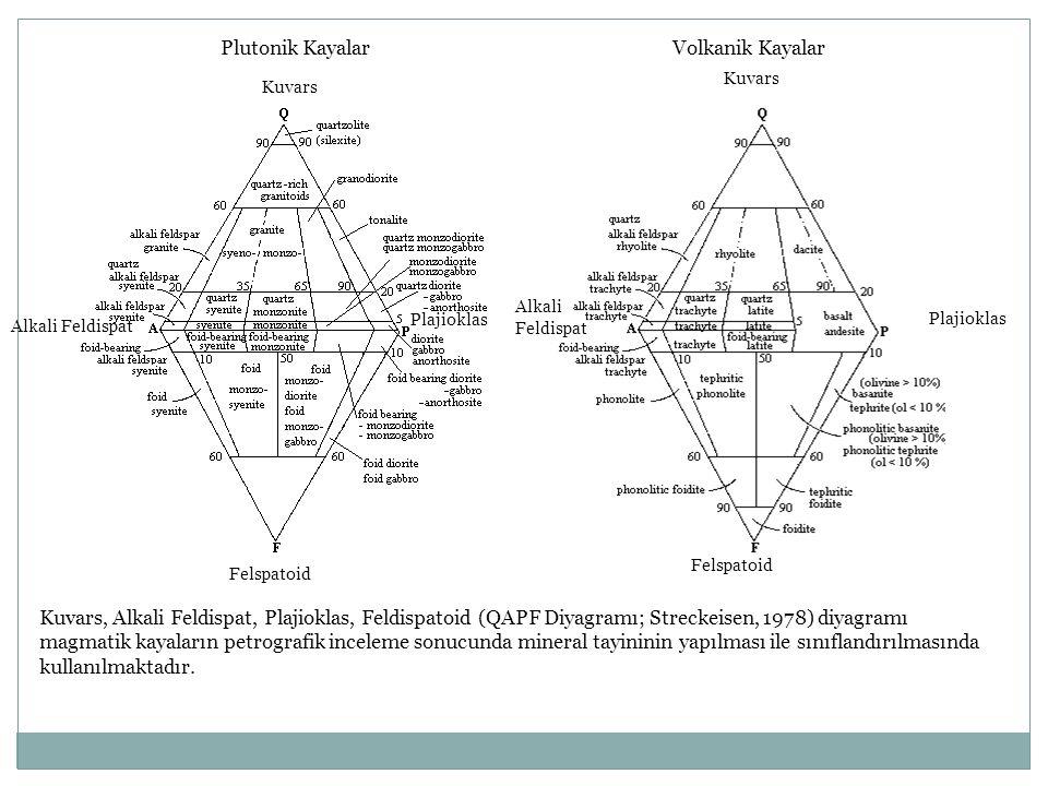 Kuvars Plajioklas Alkali Feldispat Felspatoid Kuvars, Alkali Feldispat, Plajioklas, Feldispatoid (QAPF Diyagramı; Streckeisen, 1978) diyagramı magmati