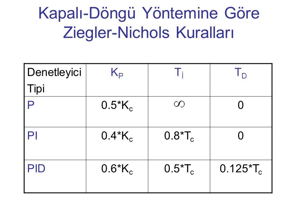 Kapalı-Döngü Yöntemine Göre Ziegler-Nichols Kuralları Denetleyici Tipi KPKP TİTİ TDTD P0.5*K c 0 PI0.4*K c 0.8*T c 0 PID0.6*K c 0.5*T c 0.125*T c