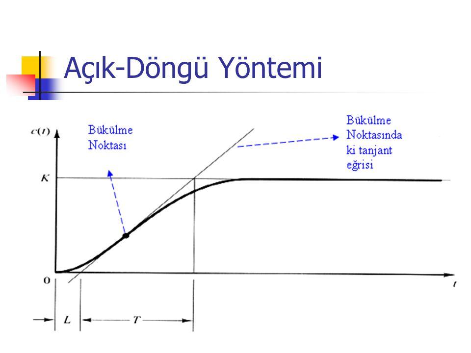 Denetleyici Tipi KPKP TiTi TDTD PT/L0 PI0.9*T/LL/0.30 PID1.2*T/L2*L0.5*L Açık-Döngü Yöntemine Göre Ziegler- Nichols Kuralları