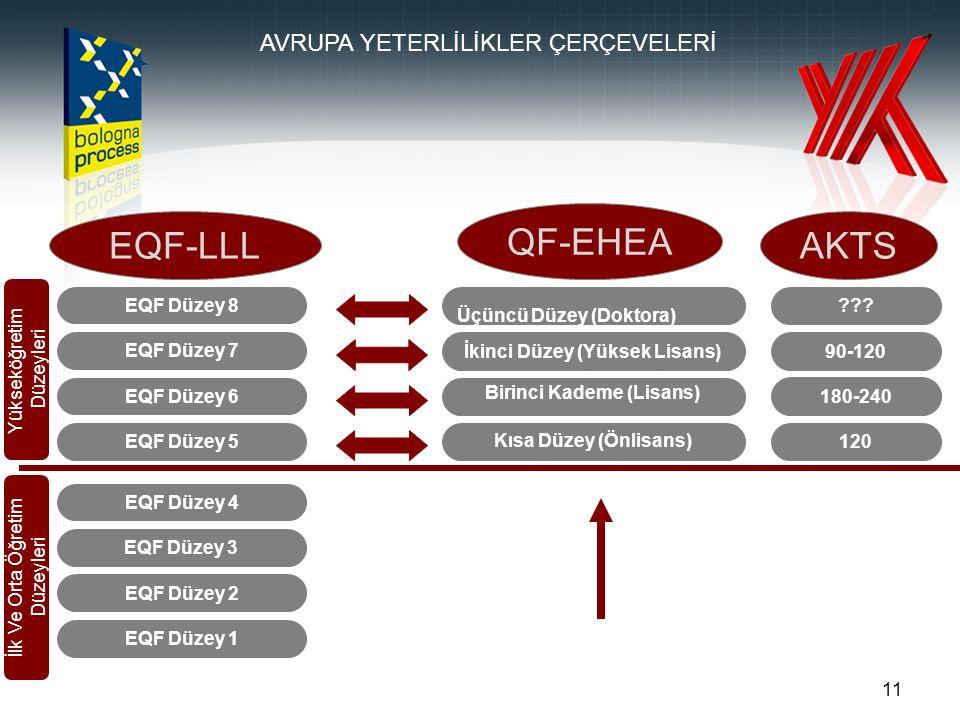11 EQF Düzey 1 EQF Düzey 2 EQF Düzey 3 EQF Düzey 4 EQF Düzey 5 EQF Düzey 6 EQF Düzey 7 EQF Düzey 8 Kısa Düzey (Önlisans) Birinci Kademe (Lisans) İkinci Düzey (Yüksek Lisans) Üçüncü Düzey (Doktora) 120 180-240 90-120 ??.
