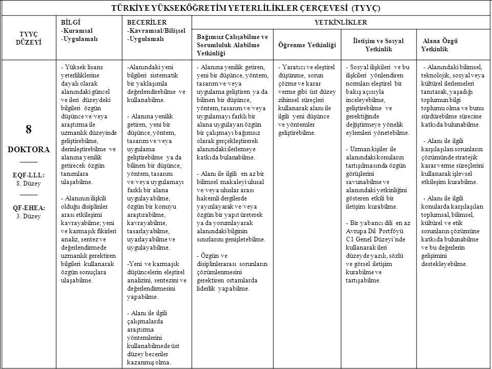 25 TÜRKİYE YÜKSEKÖĞRETİM YETERLİLİKLER ÇERÇEVESİ (TYYÇ) TYYÇ DÜZEYİ BİLGİ -Kuramsal -Uygulamalı BECERİLER -Kavramsal/Bilişsel -Uygulamalı YETKİNLİKLER Bağımsız Çalışabilme ve Sorumluluk Alabilme Yetkinliği Öğrenme Yetkinliği İletişim ve Sosyal Yetkinlik Alana Özgü Yetkinlik 8 DOKTORA _____ EQF-LLL: 8.