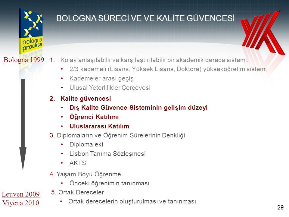 1.Kolay anlaşılabilir ve karşılaştırılabilir bir akademik derece sistemi: 2/3 kademeli (Lisans, Yüksek Lisans, Doktora) yükseköğretim sistemi Kademeler arası geçiş Ulusal Yeterlilikler Çerçevesi Bologna 1999 Leuven 2009 Viyena 2010 BOLOGNA SÜRECİ VE VE KALİTE GÜVENCESİ 2.Kalite güvencesi Dış Kalite Güvence Sisteminin gelişim düzeyi Öğrenci Katılımı Uluslararası Katılım 3.