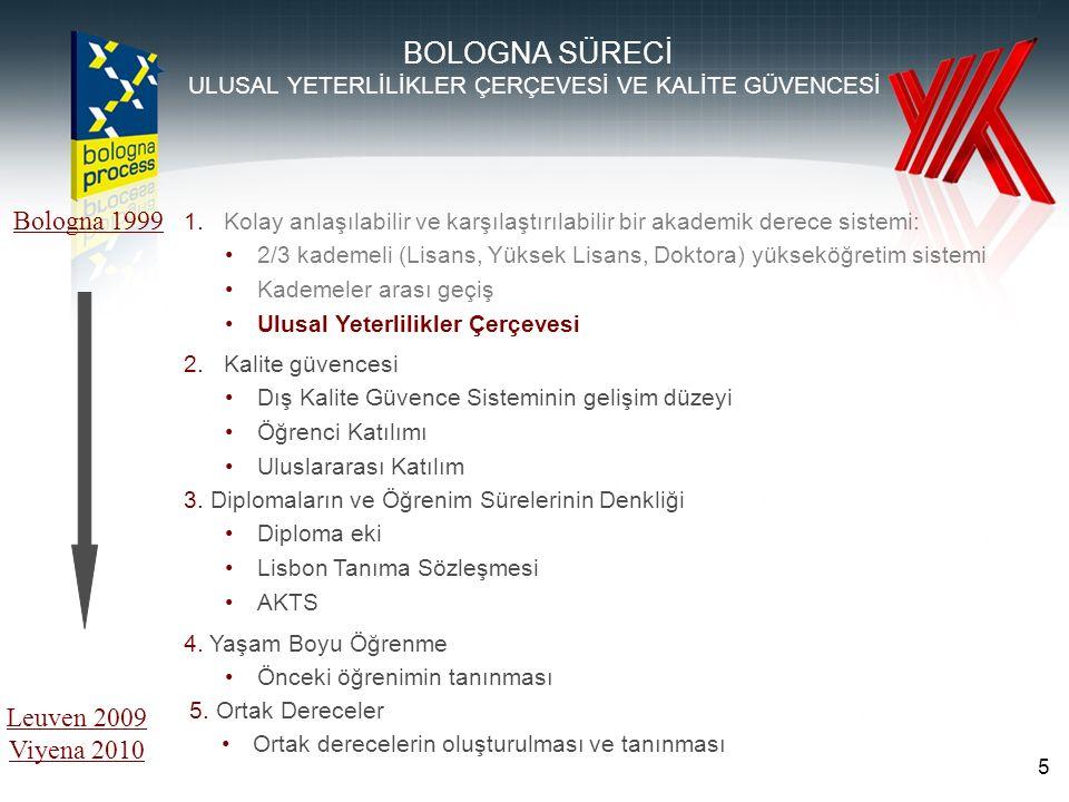 Amacı YÖDEK'in temel amacı, Türkiye'deki yükseköğretim kurumlarının iç ve dış kalite güvencesi ilke ve uygulamaları çerçevesinde eğitim, öğretim, araştırma, geliştirme ve uygulama (topluma hizmet) faaliyetleri ile yönetsel ve idari hizmetlerinin değerlendirilmesi, kalitelerinin iyileştirilmesi, bağımsız dış değerlendirme süreciyle kalite düzeylerinin onaylanması ve hizmetlerinde ulusal ve uluslararası düzeyde kurumsal saydamlık ve tanınma sağlanması konusundaki çalışmalarına katkıda bulunmaktır.
