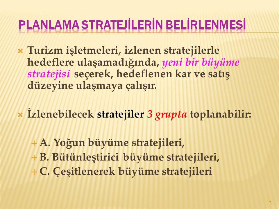  A.Yoğun Büyüme Stratejisi: 3 grupta incelenebilir:  1.