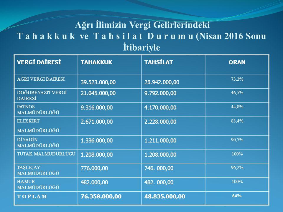 Ağrı İlimizin Vergi Gelirlerindeki T a h a k k u k ve T a h s i l a t D u r u m u (Nisan 2016 Sonu İtibariyle VERGİ DAİRESİTAHAKKUKTAHSİLATORAN AĞRI VERGİ DAİRESİ 39.523.000,0028.942.000,00 73,2% DOĞUBEYAZIT VERGİ DAİRESİ 21.045.000,009.792.000,00 46,5% PATNOS MALMÜDÜRLÜĞÜ 9.316.000,004.170.000,00 44,8% ELEŞKİRT MALMÜDÜRLÜĞÜ 2.671.000,002.228.000,00 83,4% DİYADİN MALMÜDÜRLÜĞÜ 1.336.000,001.211.000,00 90,7% TUTAK MALMÜDÜRLÜĞÜ 1.208.000,00 100% TAŞLIÇAY MALMÜDÜRLÜĞÜ 776.000,00746.