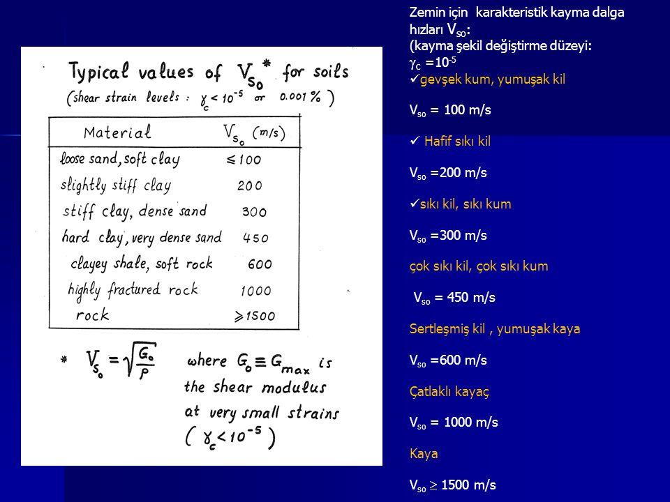 Zemin için karakteristik kayma dalga hızları V so : (kayma şekil değiştirme düzeyi:  c =10 -5 gevşek kum, yumuşak kil V so = 100 m/s Hafif sıkı kil V