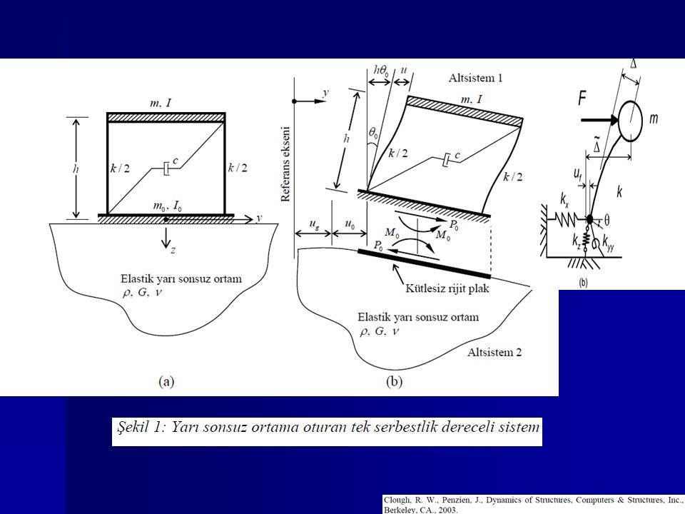 Zemin için karakteristik kayma dalga hızları V so : (kayma şekil değiştirme düzeyi:  c =10 -5 gevşek kum, yumuşak kil V so = 100 m/s Hafif sıkı kil V so =200 m/s sıkı kil, sıkı kum V so =300 m/s çok sıkı kil, çok sıkı kum V so = 450 m/s Sertleşmiş kil, yumuşak kaya V so =600 m/s Çatlaklı kayaç V so = 1000 m/s Kaya V so  1500 m/s