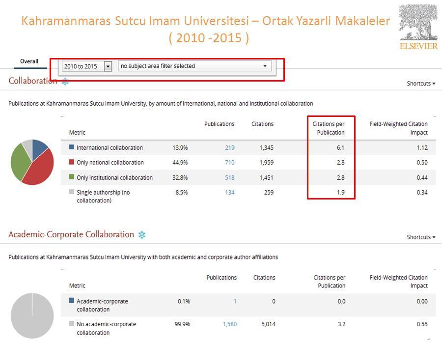 9 Kahramanmaras Sutcu Imam Universitesi – Ortak Yazarli Makaleler ( 2010 -2015 )