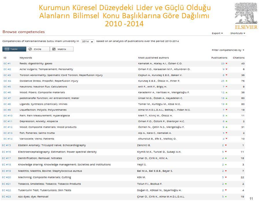 Kurumun Küresel Düzeydeki Lider ve Güçlü Olduğu Alanların Bilimsel Konu Başlıklarına Göre Dağılımı 2010 -2014 11
