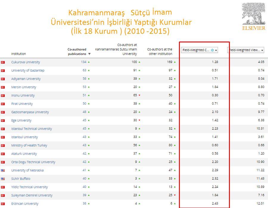 Kahramanmaraş Sütçü İmam Üniversitesi'nin İşbirliği Yaptığı Kurumlar (İlk 18 Kurum ) (2010 -2015) 22
