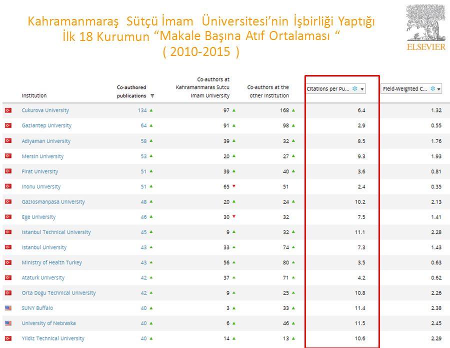 Kahramanmaraş Sütçü İmam Üniversitesi'nin İşbirliği Yaptığı İlk 18 Kurumun Makale Başına Atıf Ortalaması ( 2010-2015 ) 23