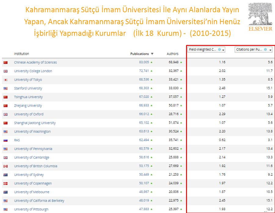 Kahramanmaraş Sütçü İmam Üniversitesi İle Aynı Alanlarda Yayın Yapan, Ancak Kahramanmaraş Sütçü İmam Üniversitesi'nin Henüz İşbirliği Yapmadığı Kurumlar (İlk 18 Kurum) - (2010-2015) 25