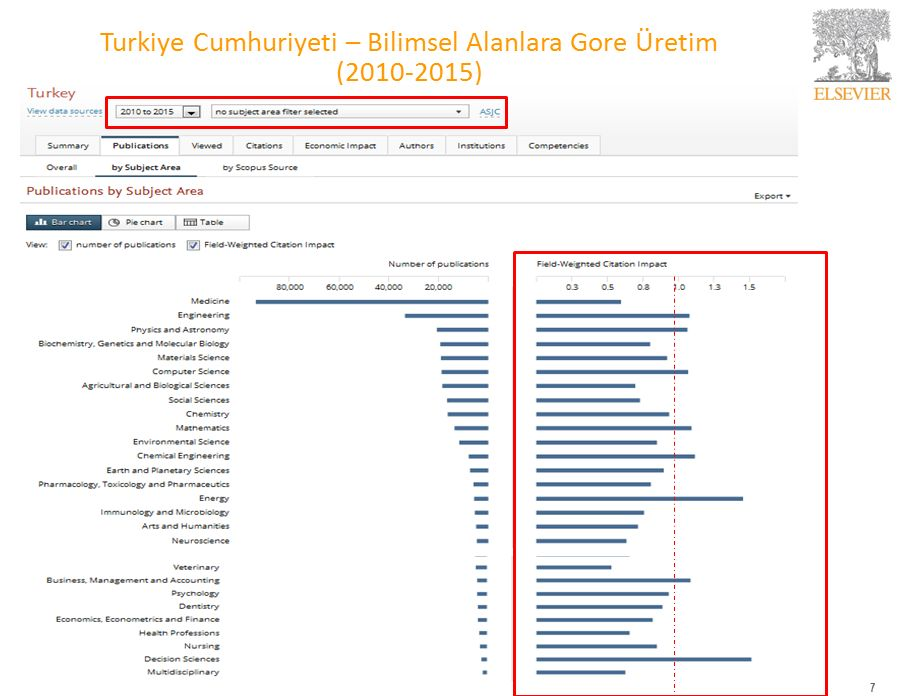 Turkiye Cumhuriyeti – Bilimsel Alanlara Gore Üretim (2010-2015) 7